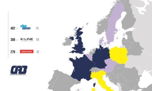Eko-Okna największym producentem okien wEuropie!